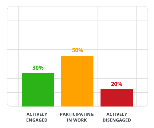 30% of your people are actively engaged in their work, 20% are actively disengaged.